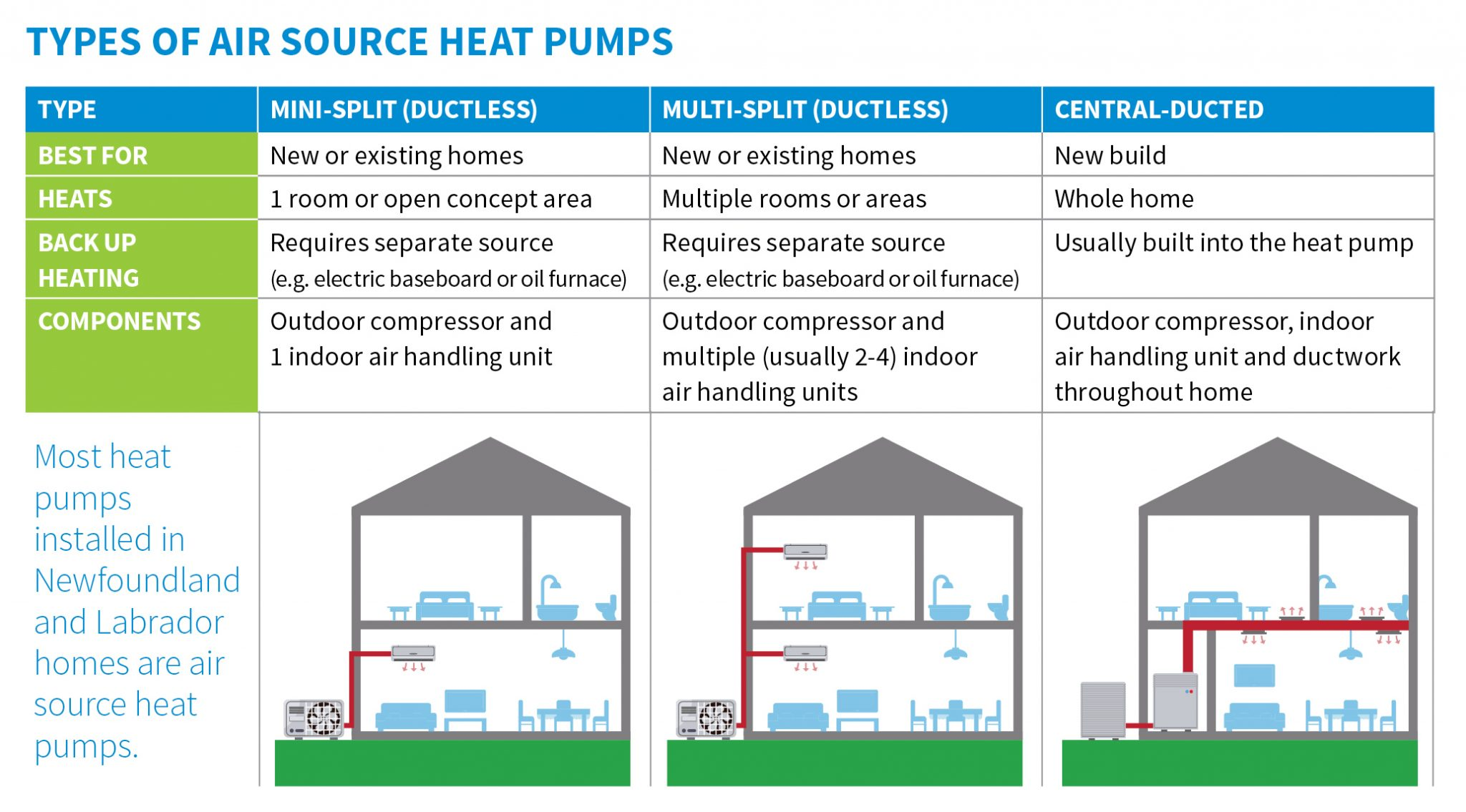 TYPES OF HEAT PUMPS1